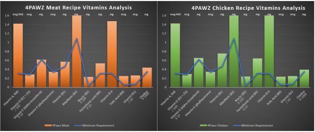 1Vitamins analysis