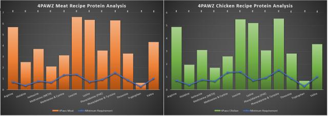 4protein analysis