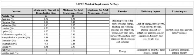 AAFCO 1-7